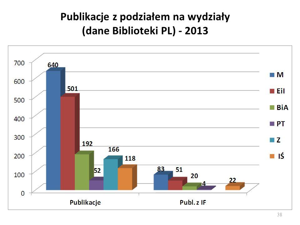 Publikacje z podziałem na wydziały (dane Biblioteki PL) - 2013