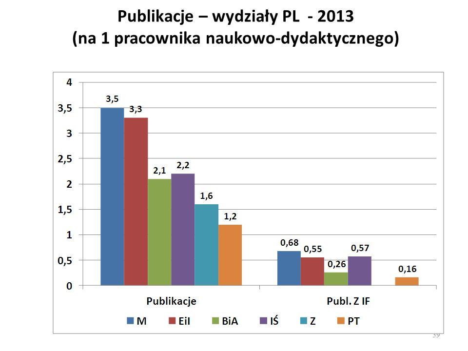 Publikacje – wydziały PL - 2013 (na 1 pracownika naukowo-dydaktycznego)