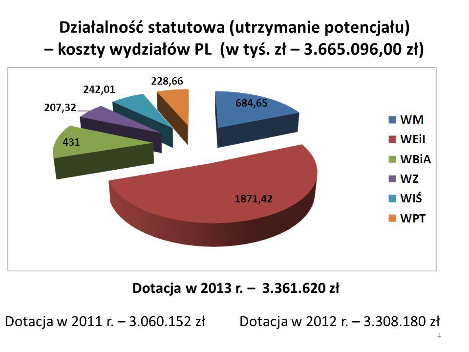 Działalność statutowa (utrzymanie potencjału) – koszty wydziałów PL (w tyś. zł – 3.665.096,00 zł)