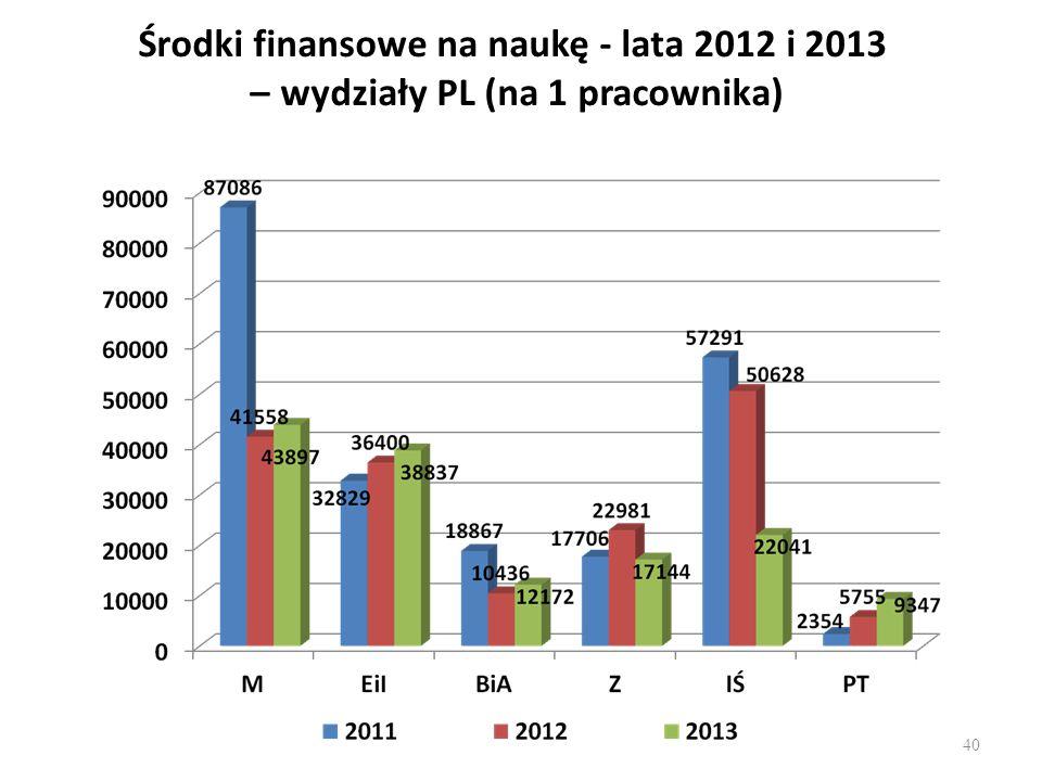 Środki finansowe na naukę - lata 2012 i 2013 – wydziały PL (na 1 pracownika)