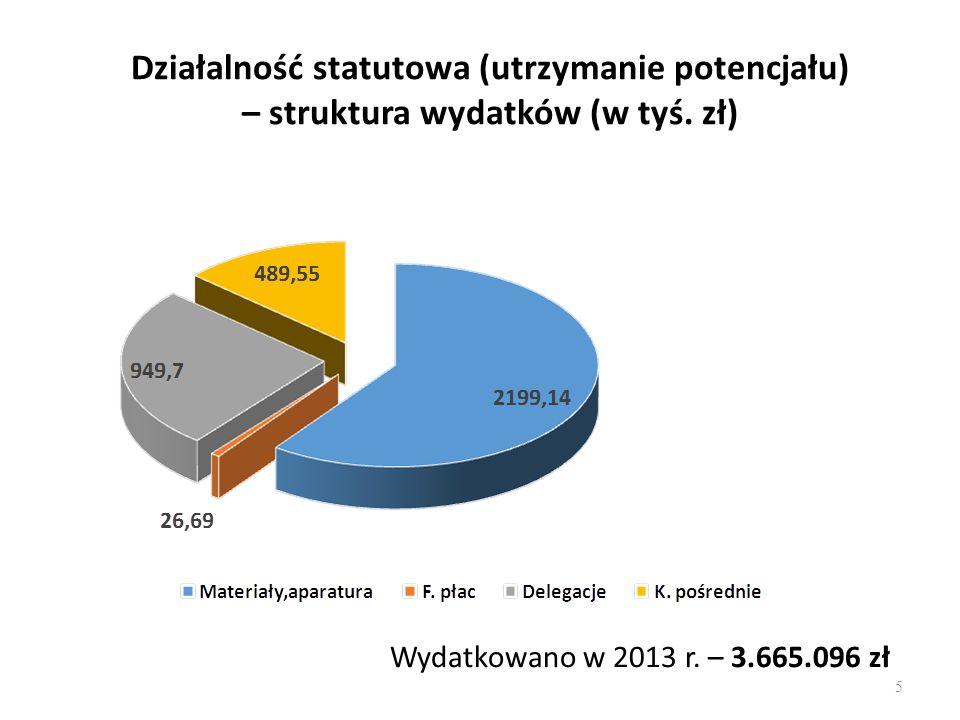 Działalność statutowa (utrzymanie potencjału) – struktura wydatków (w tyś. zł)