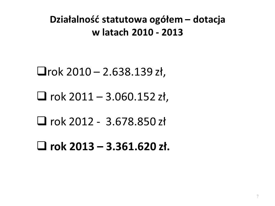 Działalność statutowa ogółem – dotacja w latach 2010 - 2013
