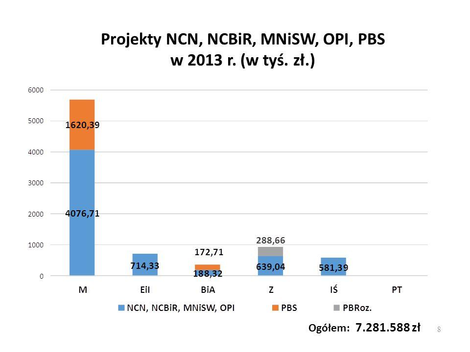 Projekty NCN, NCBiR, MNiSW, OPI, PBS w 2013 r. (w tyś. zł.)