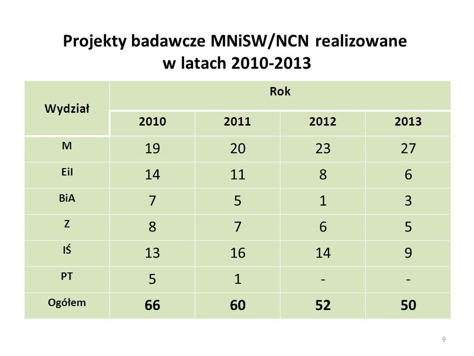 Projekty badawcze MNiSW/NCN realizowane w latach 2010-2013