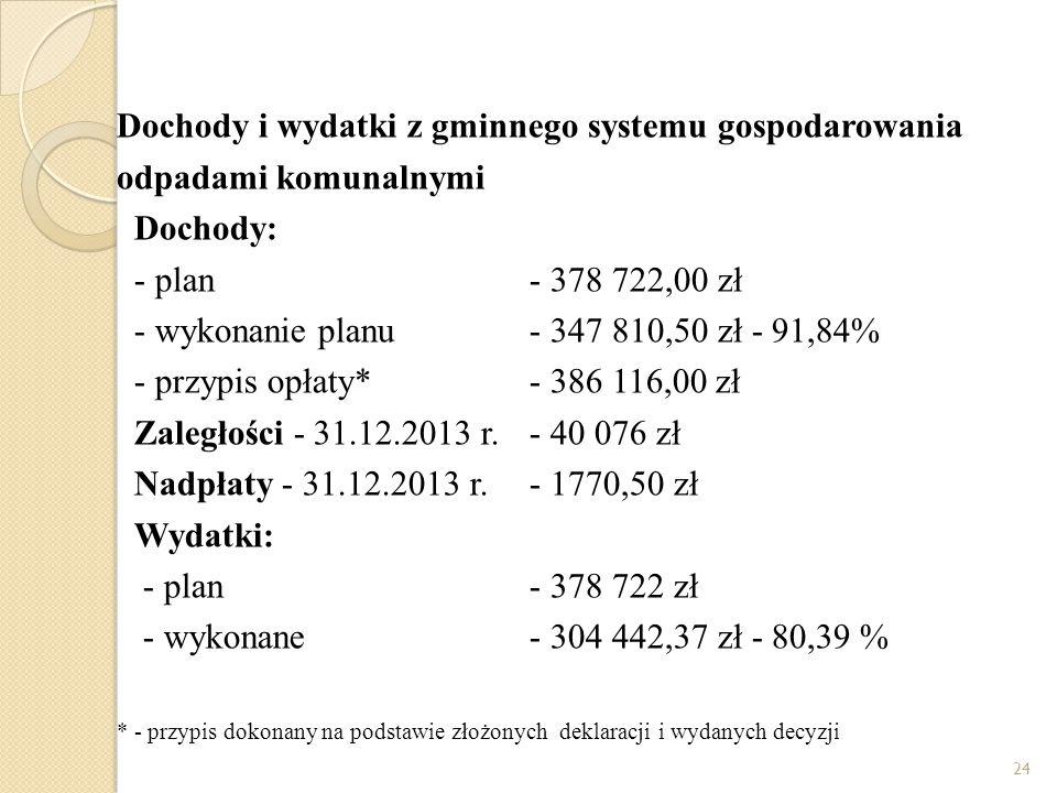 Dochody i wydatki z gminnego systemu gospodarowania