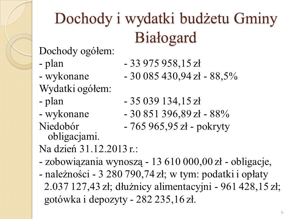 Dochody i wydatki budżetu Gminy Białogard