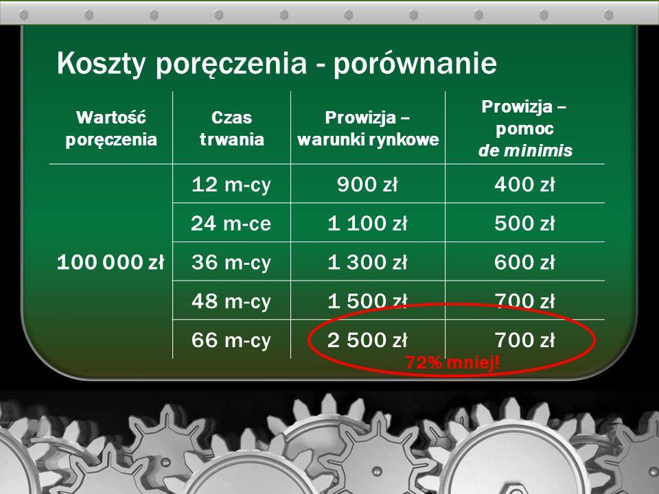 Koszty poręczenia - porównanie