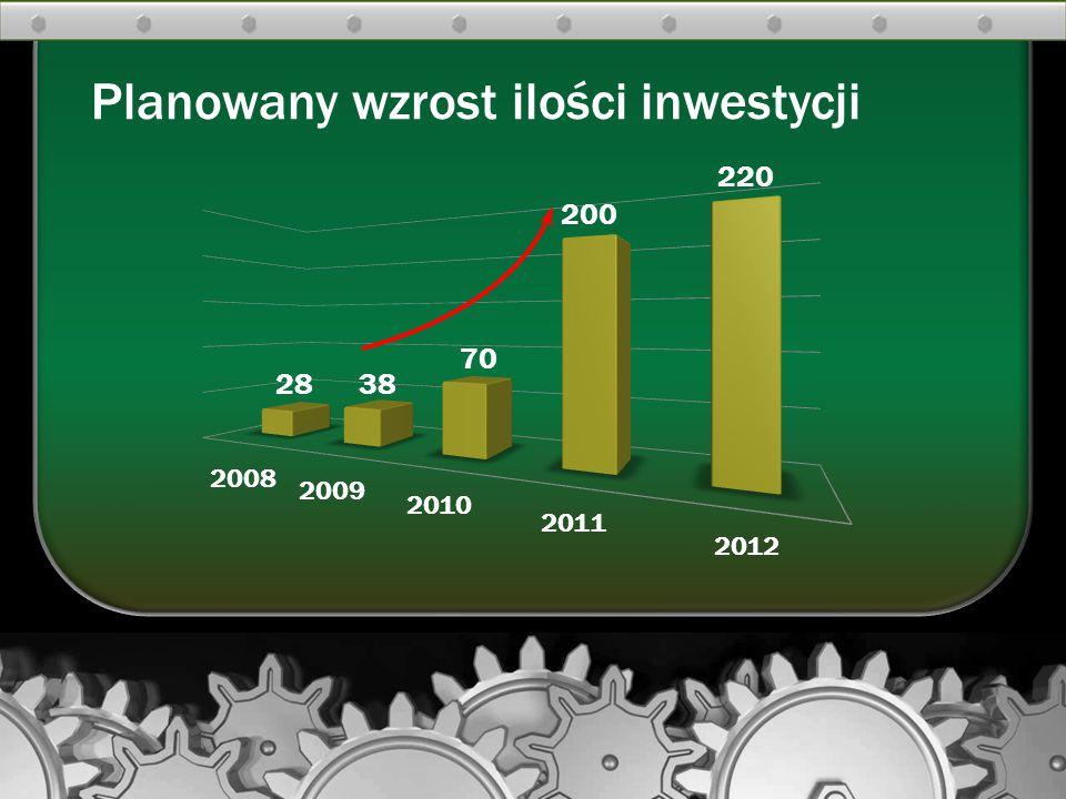 Planowany wzrost ilości inwestycji