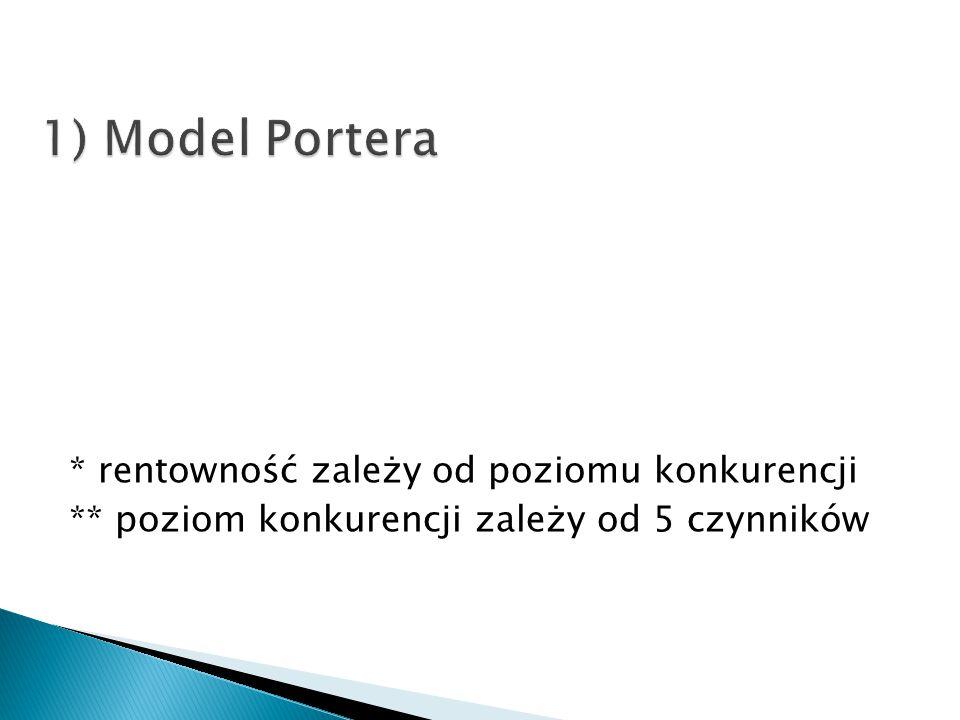 1) Model Portera * rentowność zależy od poziomu konkurencji