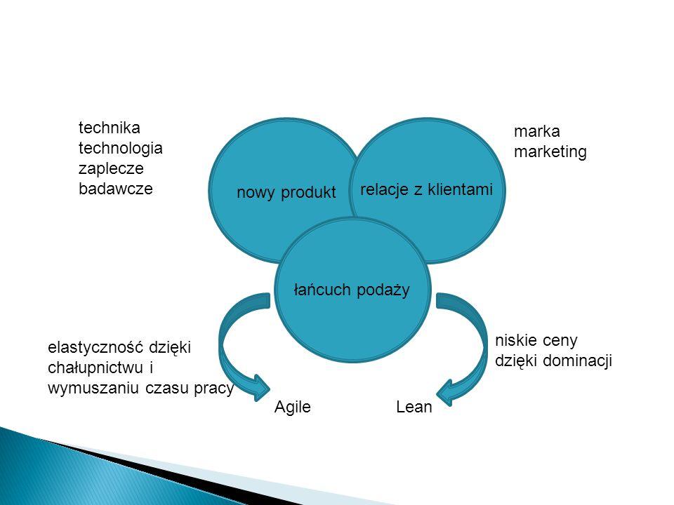 technika technologia. zaplecze. badawcze. marka. marketing. nowy produkt. relacje z klientami.