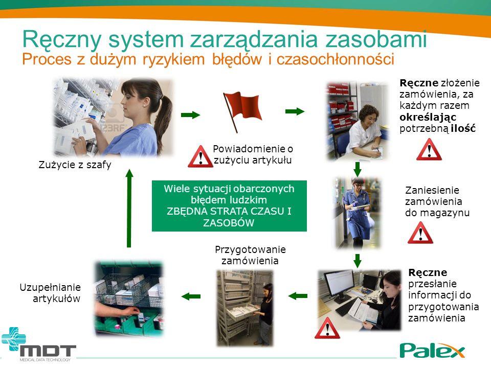 Ręczny system zarządzania zasobami