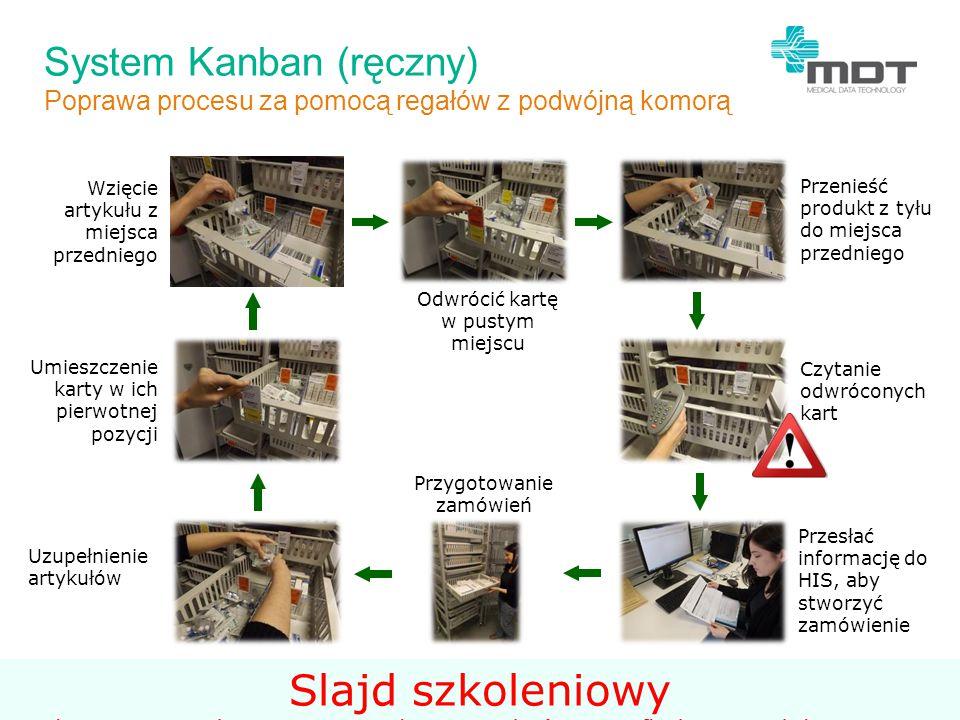 System Kanban (ręczny)