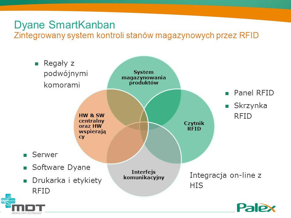 System magazynowania produktów Interfejs komunikacyjny