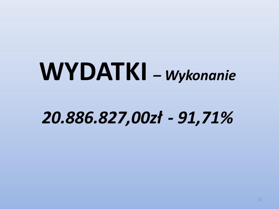 WYDATKI – Wykonanie 20.886.827,00zł - 91,71%