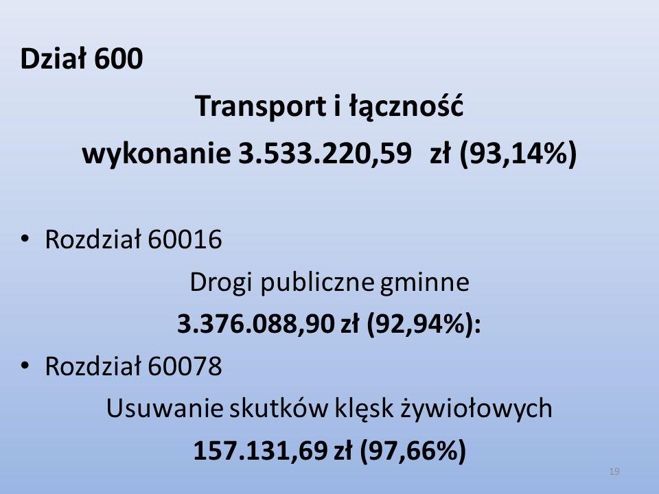 Transport i łączność wykonanie 3.533.220,59 zł (93,14%)