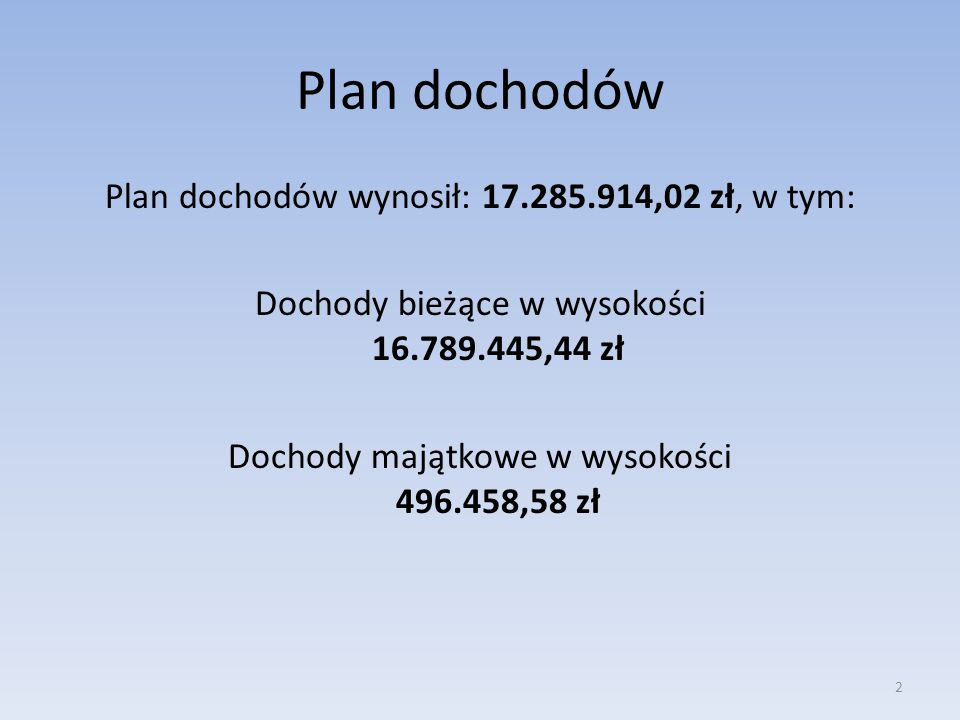 Plan dochodów Plan dochodów wynosił: 17.285.914,02 zł, w tym: