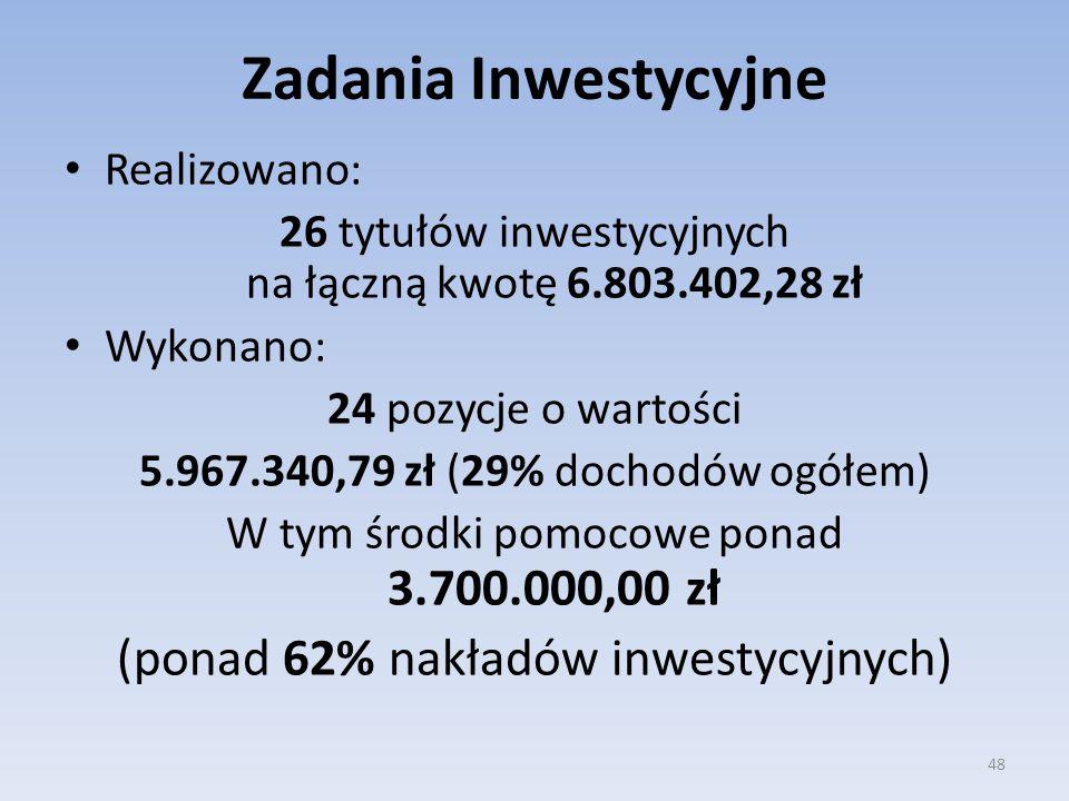 Zadania Inwestycyjne (ponad 62% nakładów inwestycyjnych) Realizowano: