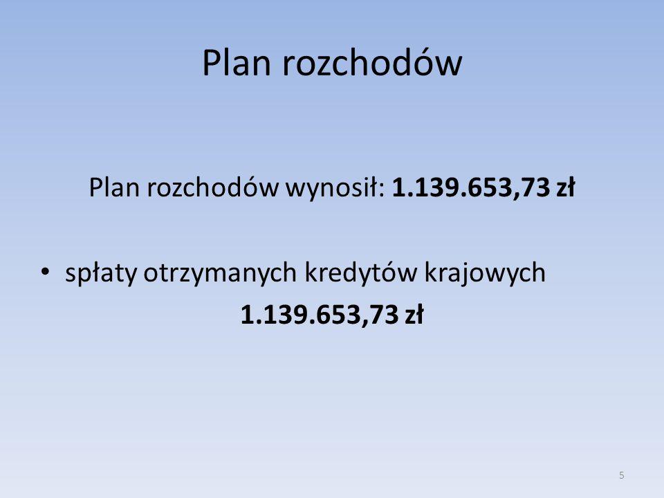 Plan rozchodów wynosił: 1.139.653,73 zł