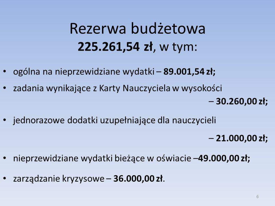 Rezerwa budżetowa 225.261,54 zł, w tym: