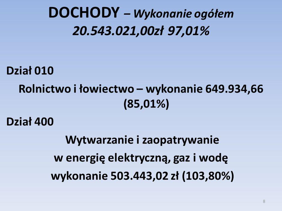 DOCHODY – Wykonanie ogółem 20.543.021,00zł 97,01%