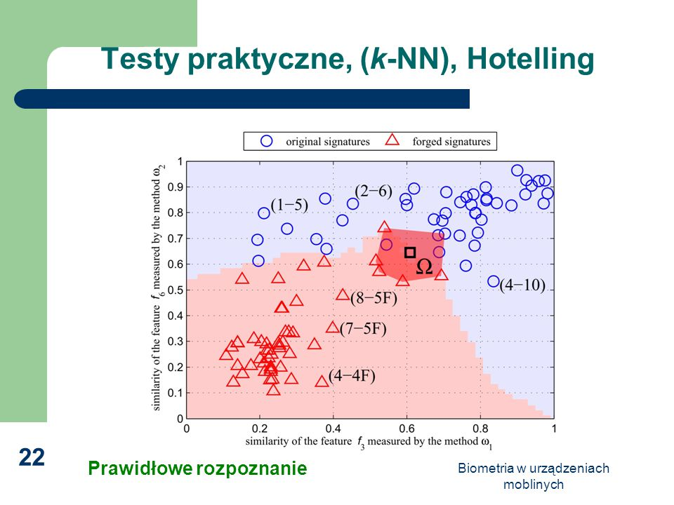 Testy praktyczne, (k-NN), Hotelling