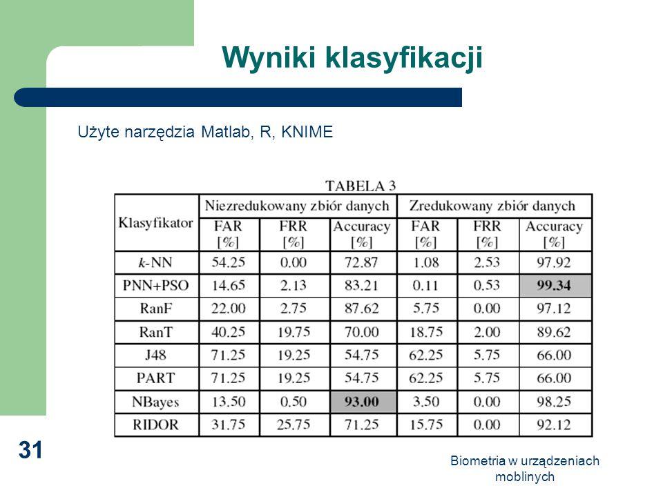Wyniki klasyfikacji Użyte narzędzia Matlab, R, KNIME