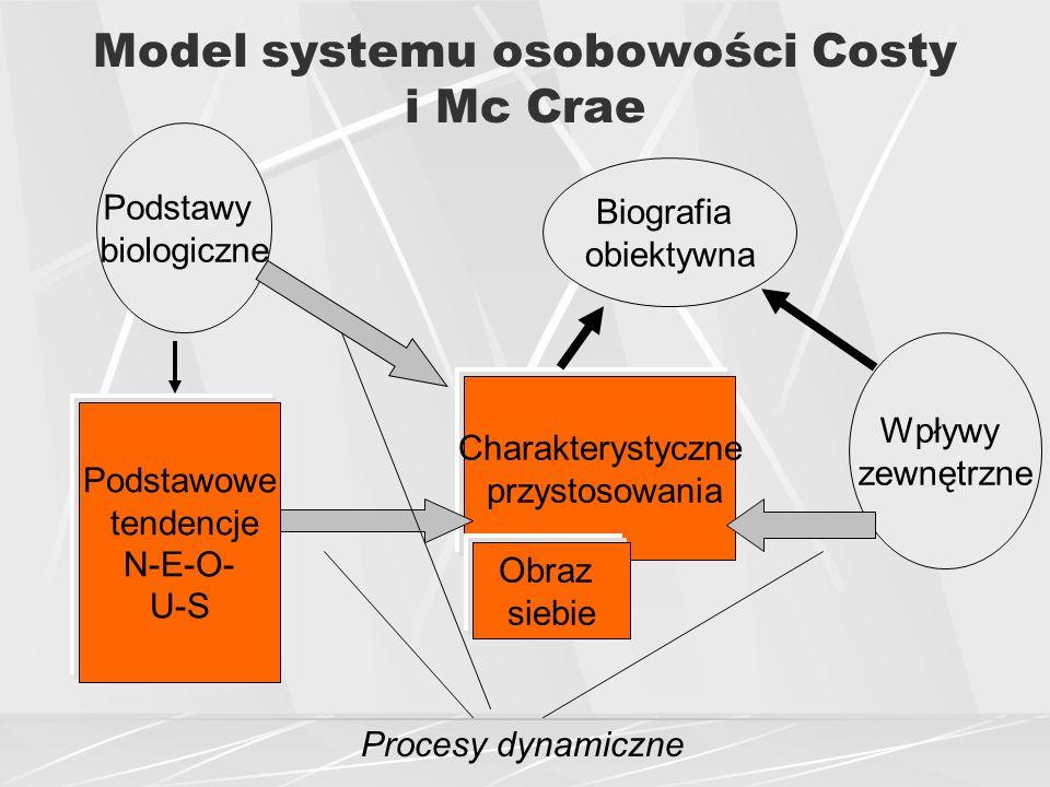 Model systemu osobowości Costy i Mc Crae