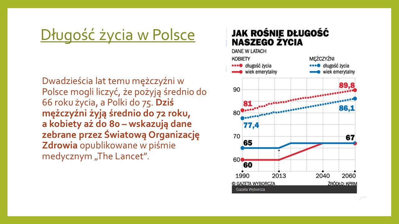 Długość życia w Polsce
