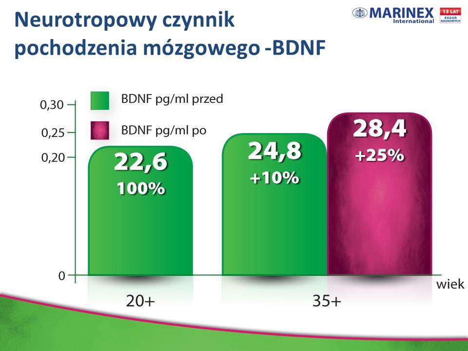 pochodzenia mózgowego -BDNF
