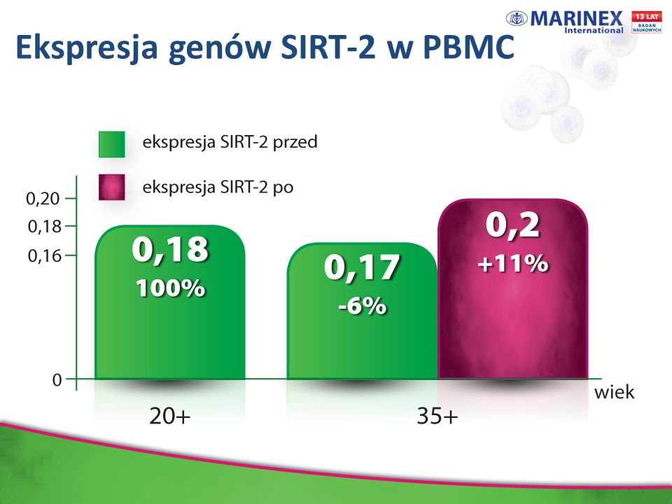 Ekspresja genów SIRT-2 w PBMC