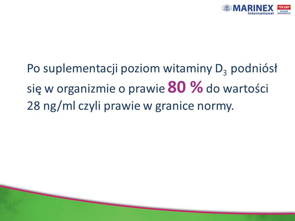 Po suplementacji poziom witaminy D3 podniósł się w organizmie o prawie 80 % do wartości 28 ng/ml czyli prawie w granice normy.