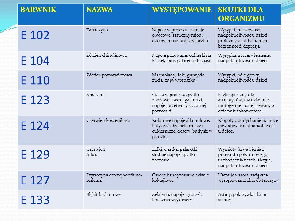 E 102 E 104 E 110 E 123 E 124 E 129 E 127 E 133 BARWNIK NAZWA