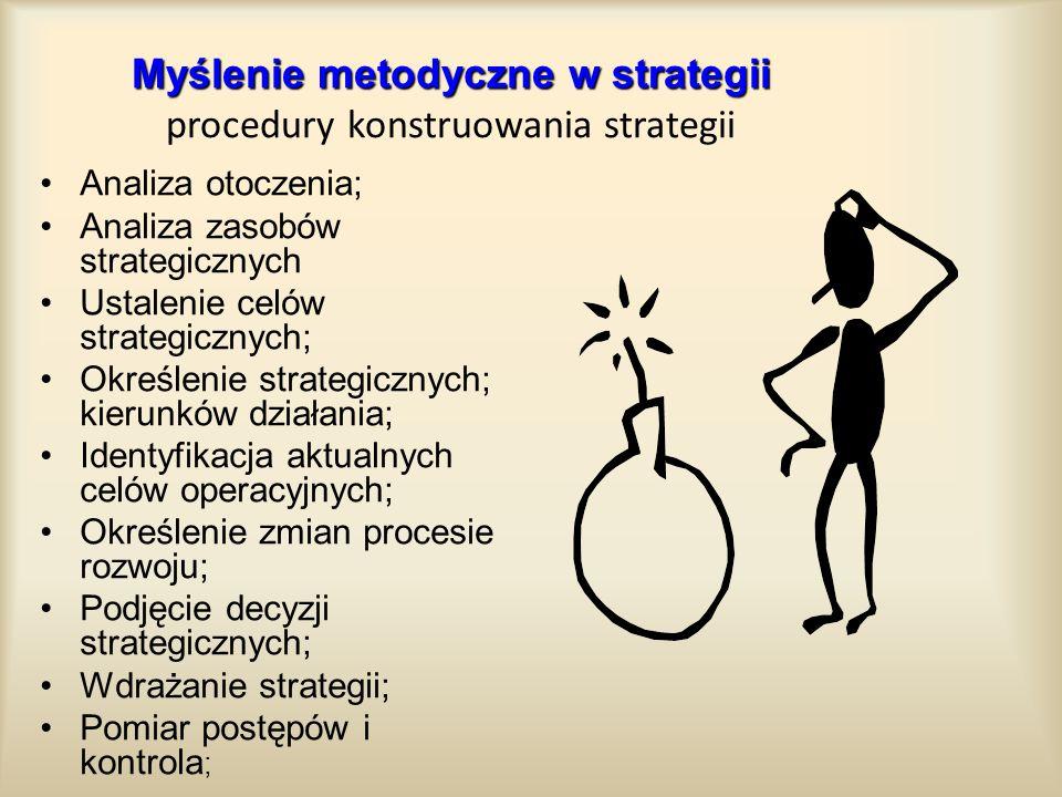 Myślenie metodyczne w strategii procedury konstruowania strategii