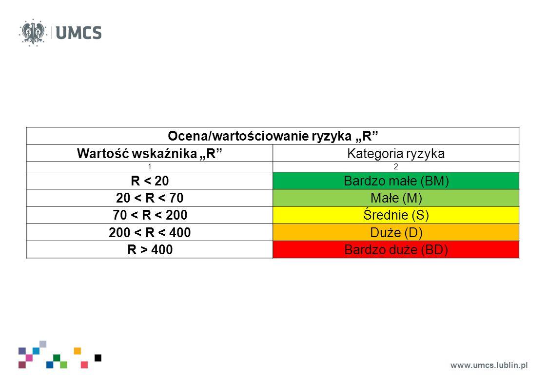 """Ocena/wartościowanie ryzyka """"R"""
