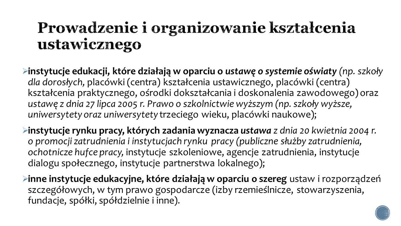 Prowadzenie i organizowanie kształcenia ustawicznego