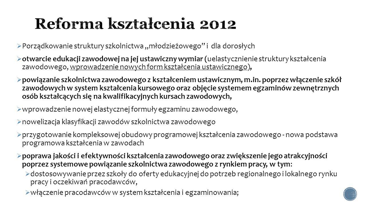 """Reforma kształcenia 2012 Porządkowanie struktury szkolnictwa """"młodzieżowego i dla dorosłych."""
