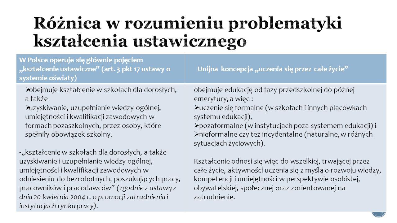 Różnica w rozumieniu problematyki kształcenia ustawicznego