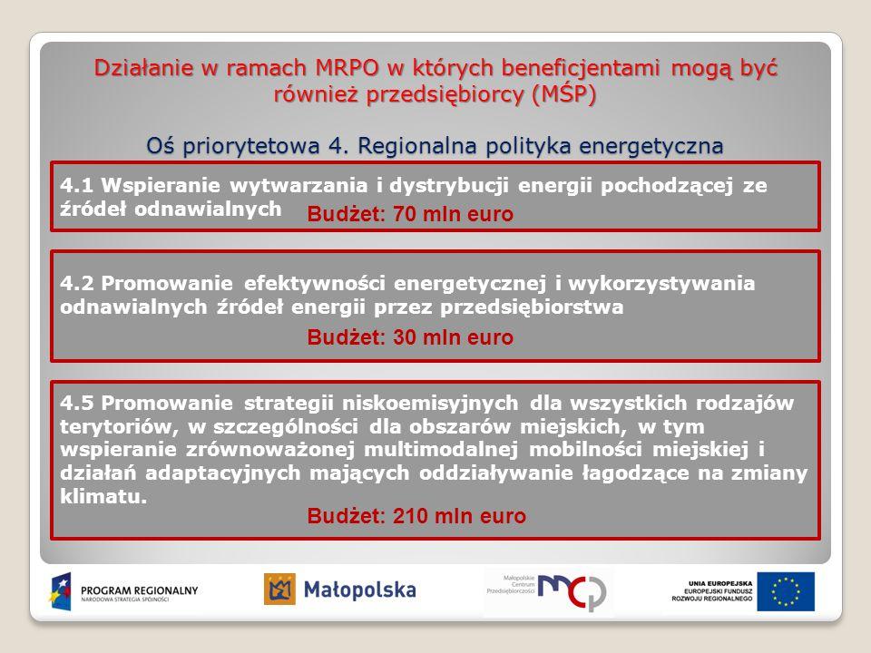 Działanie w ramach MRPO w których beneficjentami mogą być również przedsiębiorcy (MŚP) Oś priorytetowa 4. Regionalna polityka energetyczna