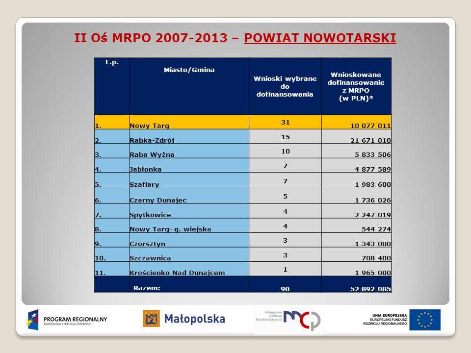 II Oś MRPO 2007-2013 – POWIAT NOWOTARSKI