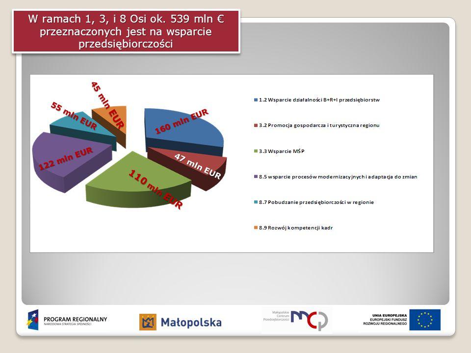 W ramach 1, 3, i 8 Osi ok. 539 mln € przeznaczonych jest na wsparcie przedsiębiorczości