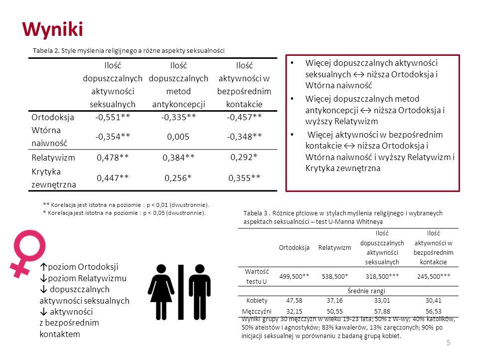 Wyniki Ilość dopuszczalnych aktywności seksualnych