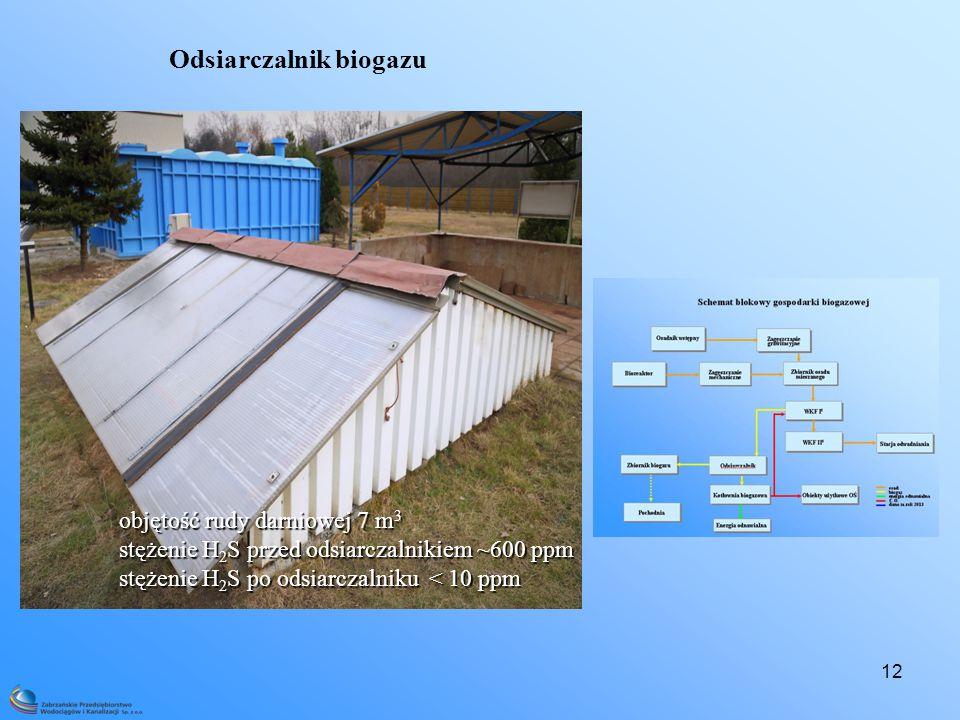 Odsiarczalnik biogazu