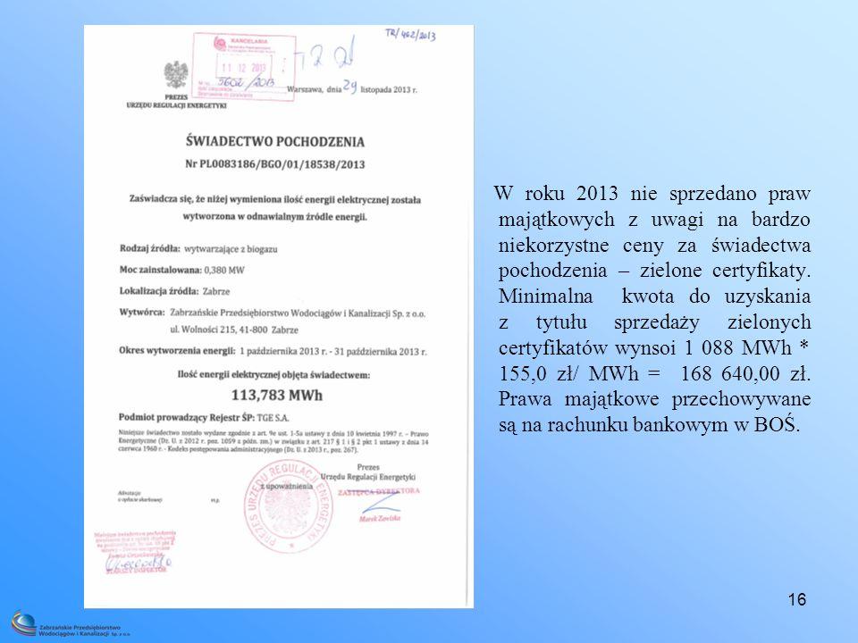 W roku 2013 nie sprzedano praw majątkowych z uwagi na bardzo niekorzystne ceny za świadectwa pochodzenia – zielone certyfikaty.