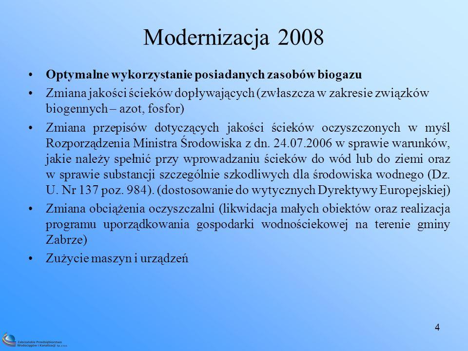Modernizacja 2008 Optymalne wykorzystanie posiadanych zasobów biogazu