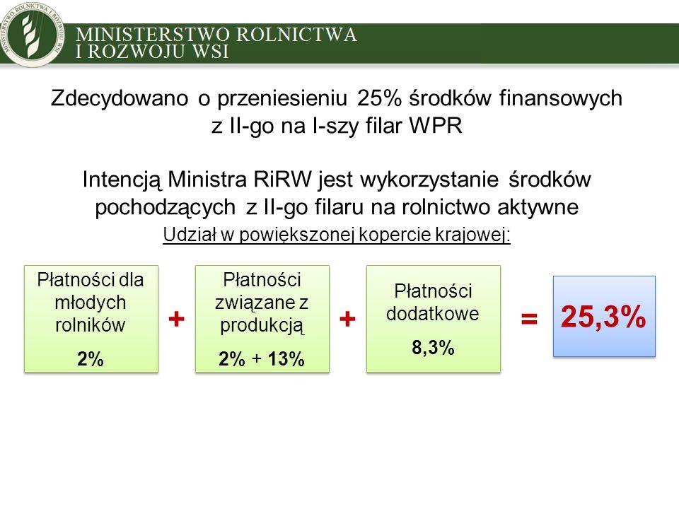 Zdecydowano o przeniesieniu 25% środków finansowych z II-go na I-szy filar WPR