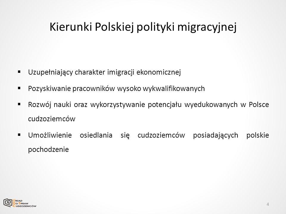 Kierunki Polskiej polityki migracyjnej