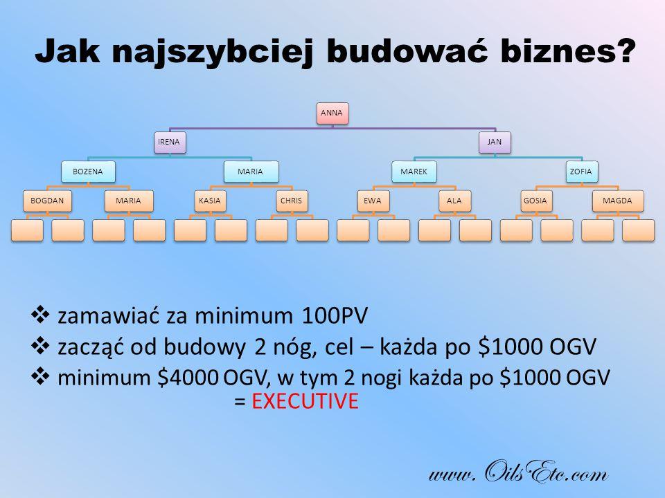 Jak najszybciej budować biznes