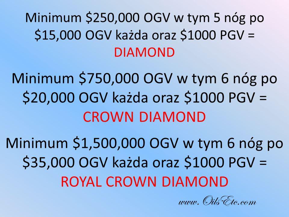 Minimum $250,000 OGV w tym 5 nóg po $15,000 OGV każda oraz $1000 PGV = DIAMOND Minimum $750,000 OGV w tym 6 nóg po $20,000 OGV każda oraz $1000 PGV = CROWN DIAMOND Minimum $1,500,000 OGV w tym 6 nóg po $35,000 OGV każda oraz $1000 PGV = ROYAL CROWN DIAMOND www.OilsEtc.com