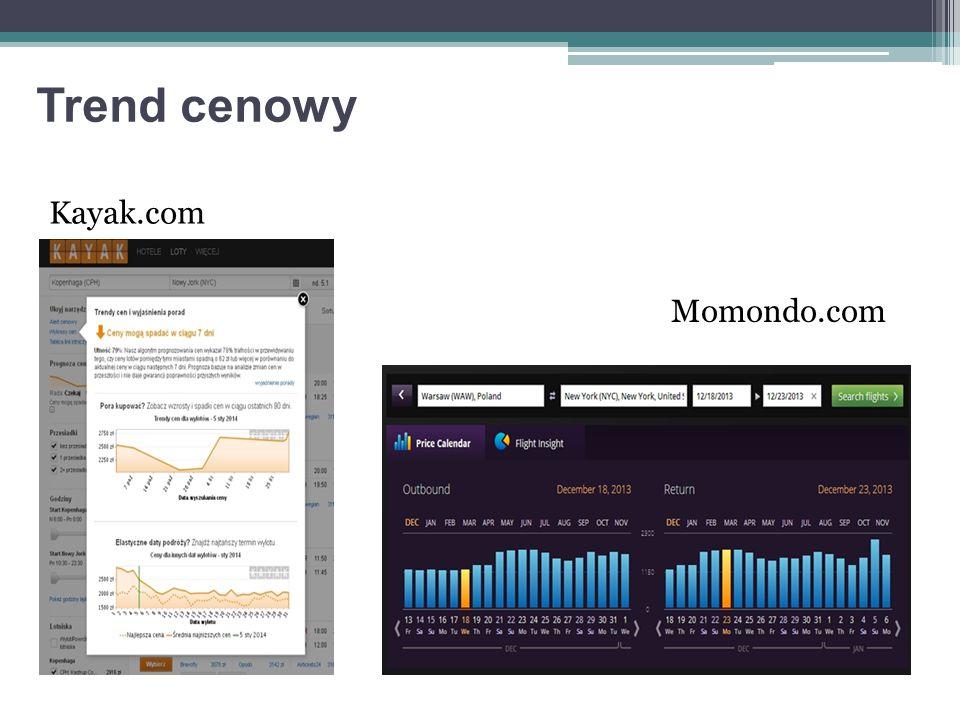 Trend cenowy Kayak.com Momondo.com