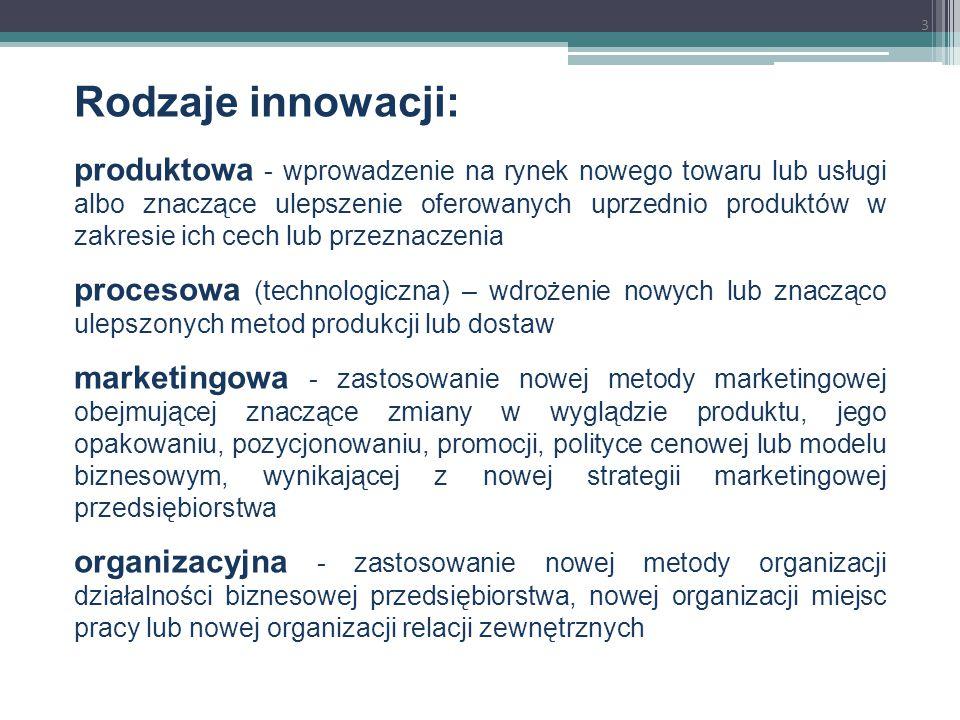 Rodzaje innowacji: